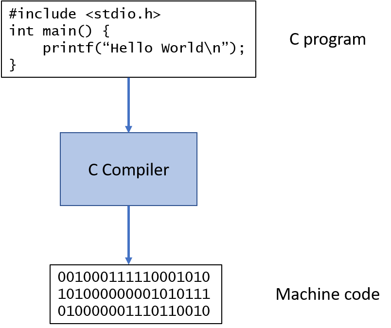 An Introduction to Computer Science and Programming with Python